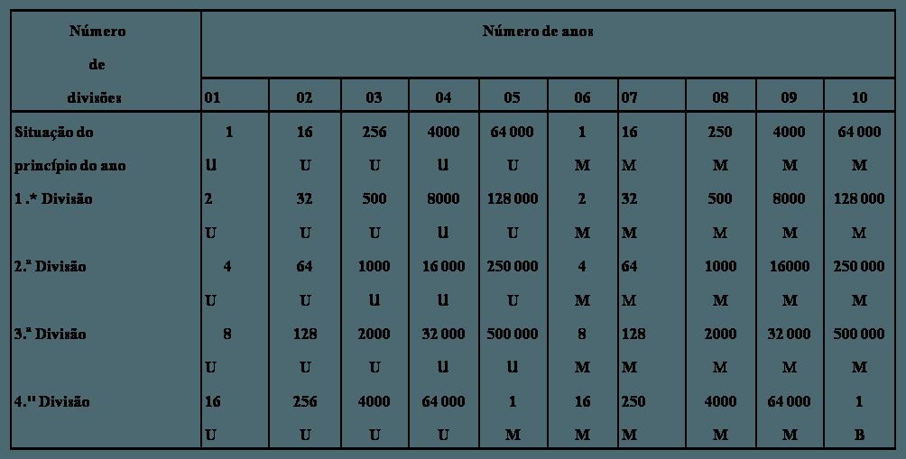 tabela 2 celulas cancerigenas